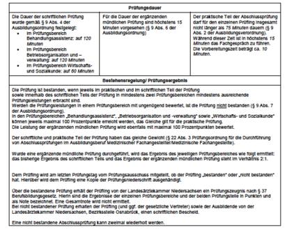 Übersicht: MFA-Abschlussprüfung